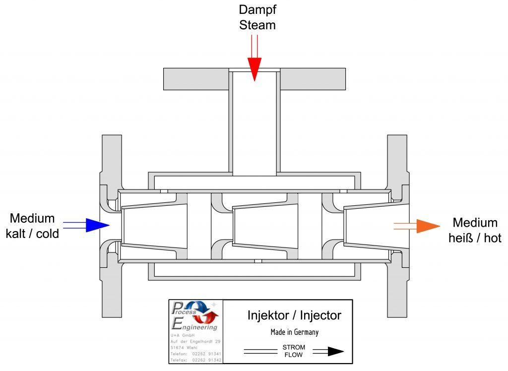 Injektor - Statische Mischer von U & A GmbH